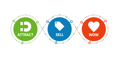 Infusionsoft Lifecycle Marketing