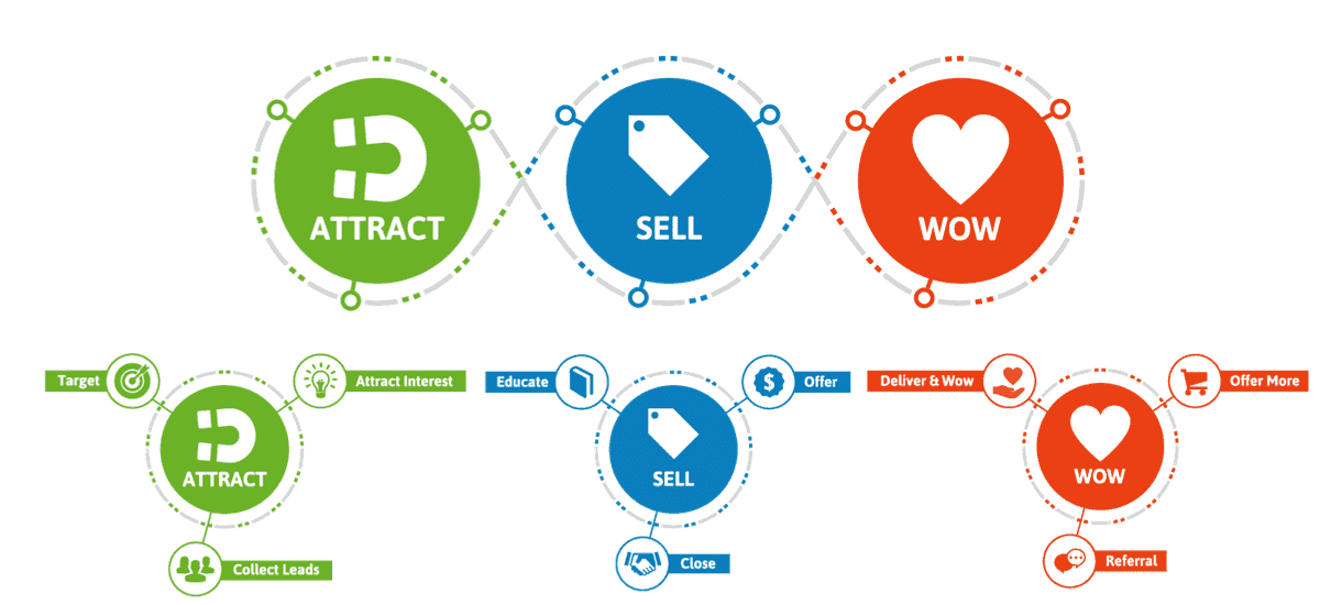 Infusionsoft Lifecycle Marketing, Sales and Customer services